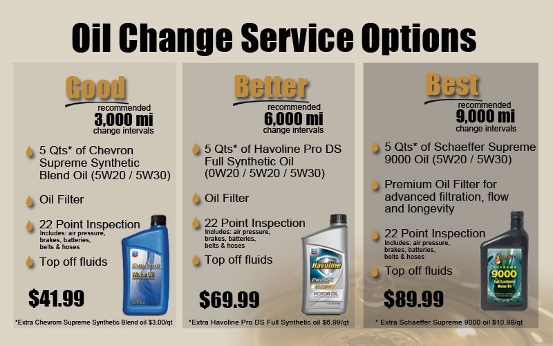 Oil Change in Des Moines, IA